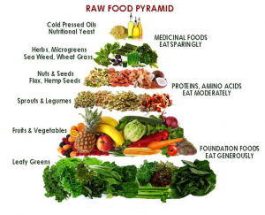 vegan_food_pyramid